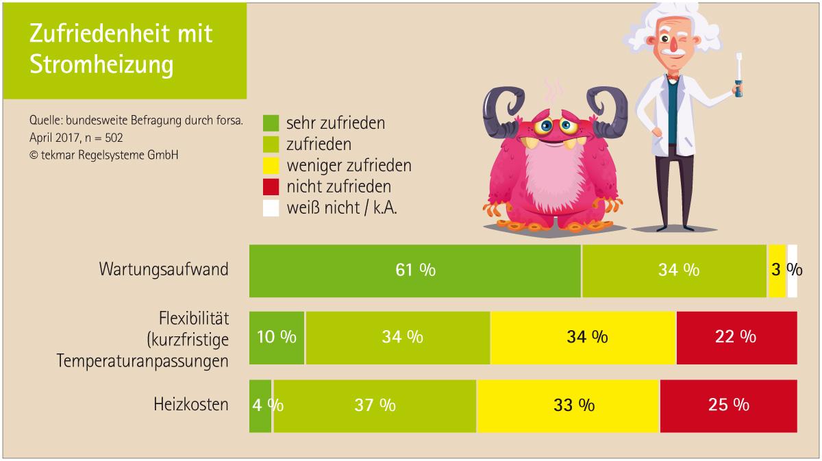 Bundesweite forsa Verbraucherbefragung 2017